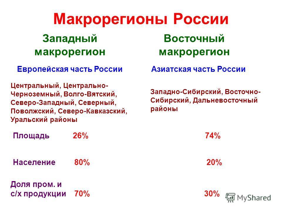 Макрорегионы России Западный макрорегион Восточный макрорегион Европейская часть РоссииАзиатская часть России Площадь 26% 74% Население 80% 20% Доля пром. и с/х продукции 70% 30% Центральный, Центрально- Черноземный, Волго-Вятский, Северо-Западный, С