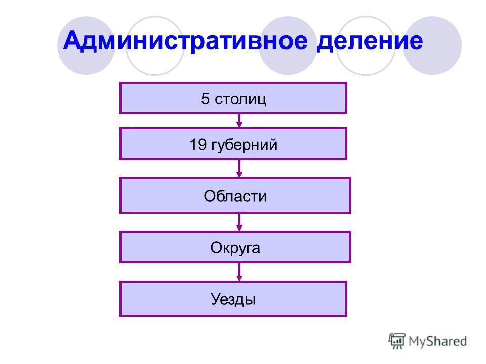 Административное деление 5 столиц 19 губерний Области Округа Уезды