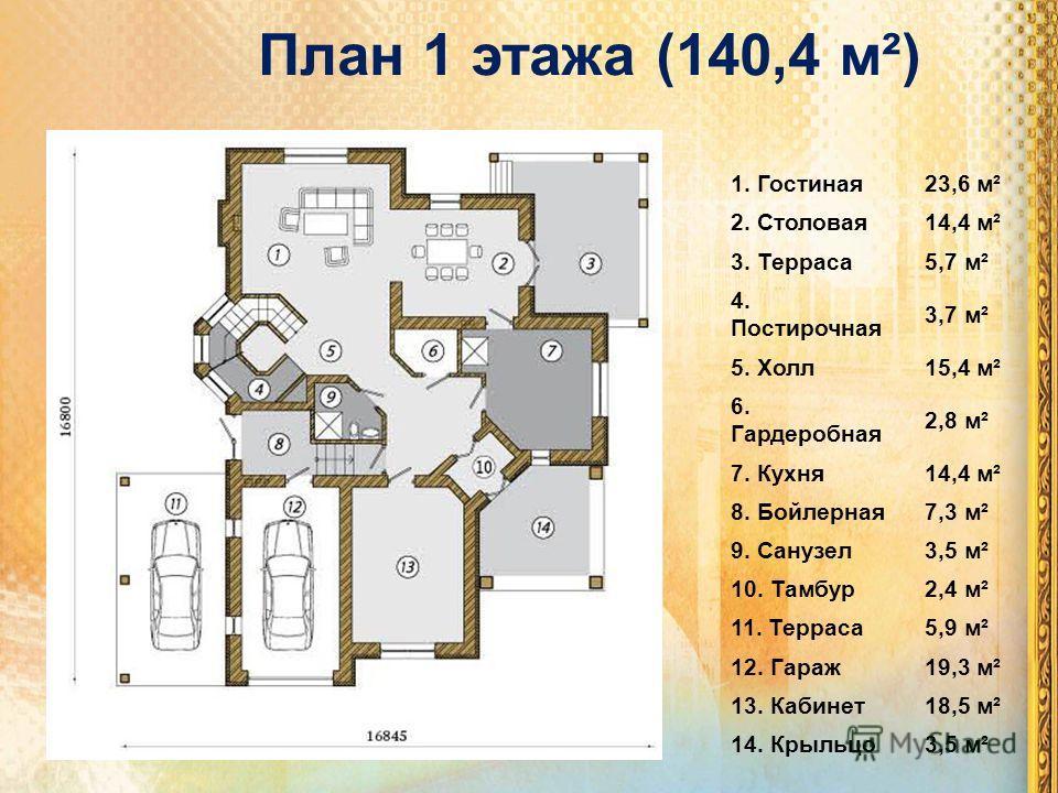 План 1 этажа (140,4 м²) 1. Гостиная23,6 м² 2. Столовая14,4 м² 3. Терраса5,7 м² 4. Постирочная 3,7 м² 5. Холл15,4 м² 6. Гардеробная 2,8 м² 7. Кухня14,4 м² 8. Бойлерная7,3 м² 9. Санузел3,5 м² 10. Тамбур2,4 м² 11. Терраса5,9 м² 12. Гараж19,3 м² 13. Каби