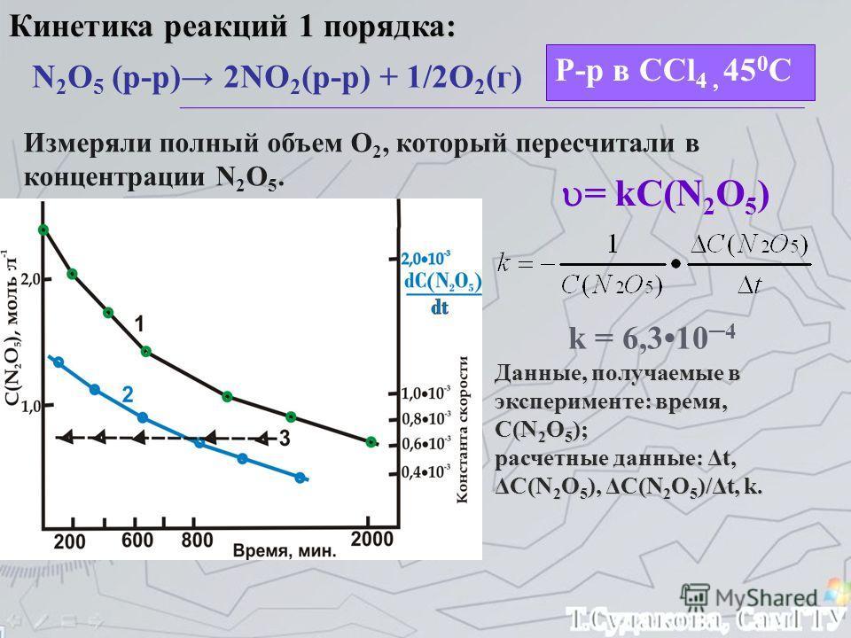 Кинетика реакций 1 порядка: N 2 O 5 (р-р) 2NO 2 (р-р) + 1/2O 2 (г) Р-р в CCl 4, 45 0 С Измеряли полный объем О 2, который пересчитали в концентрации N 2 O 5. = kC(N 2 O 5 ) k = 6,3104 Данные, получаемые в эксперименте: время, С(N 2 O 5 ); расчетные д