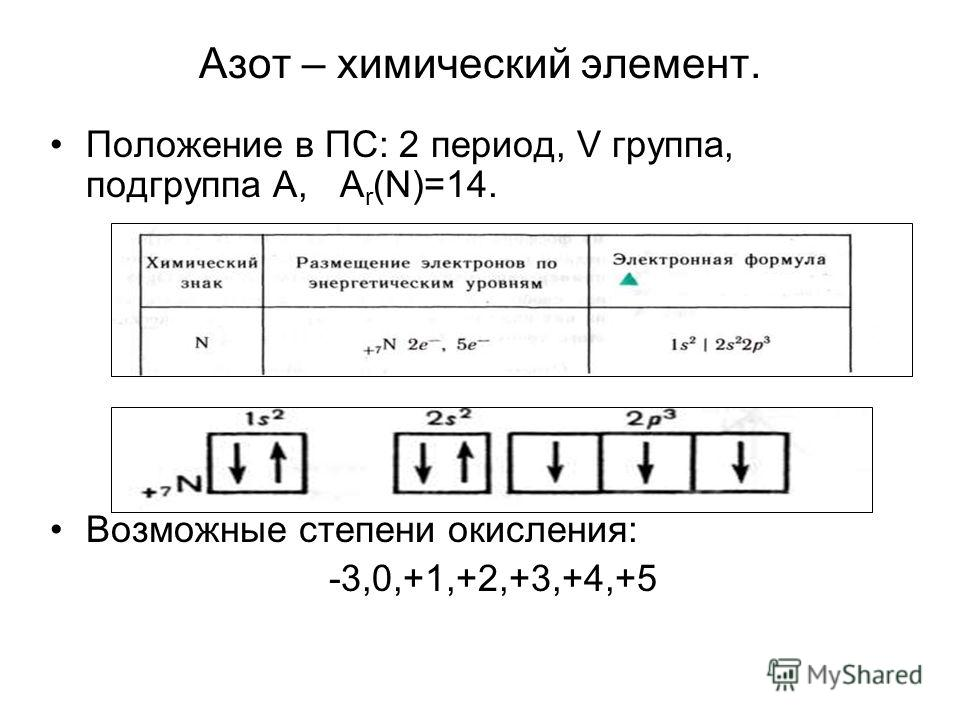 Азот – химический элемент. Положение в ПС: 2 период, V группа, подгруппа А, А r (N)=14. Возможные степени окисления: -3,0,+1,+2,+3,+4,+5