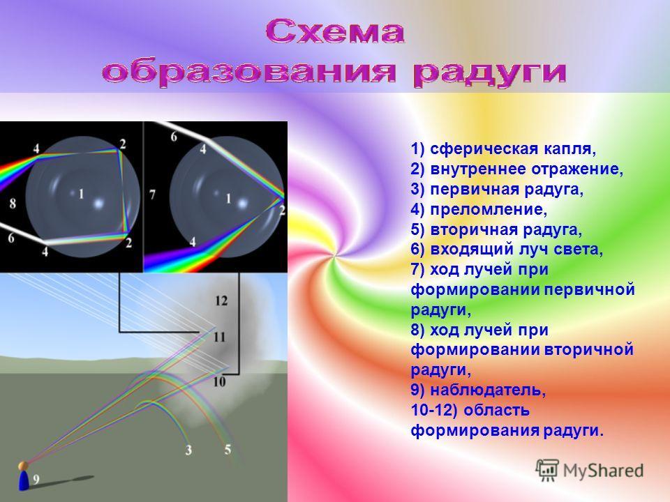 Предмет, который может разложить луч света на его составляющие, называется призмой. Образуемые цвета создают полоску из цветных сочетающихся линий, которая называется спектр.