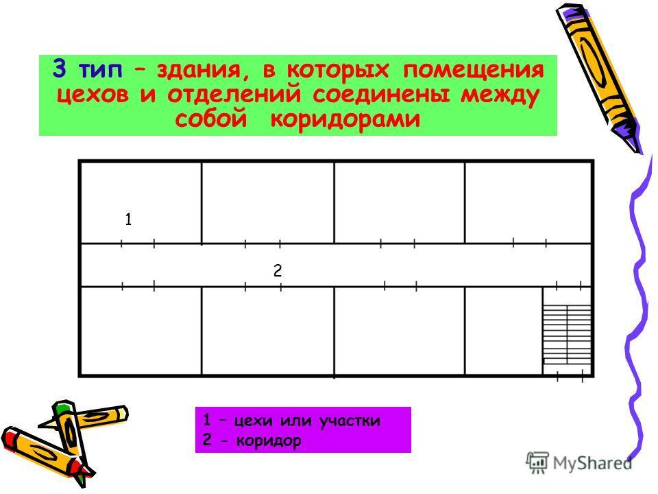 3 тип – здания, в которых помещения цехов и отделений соединены между собой коридорами 1 2 1 – цехи или участки 2 - коридор