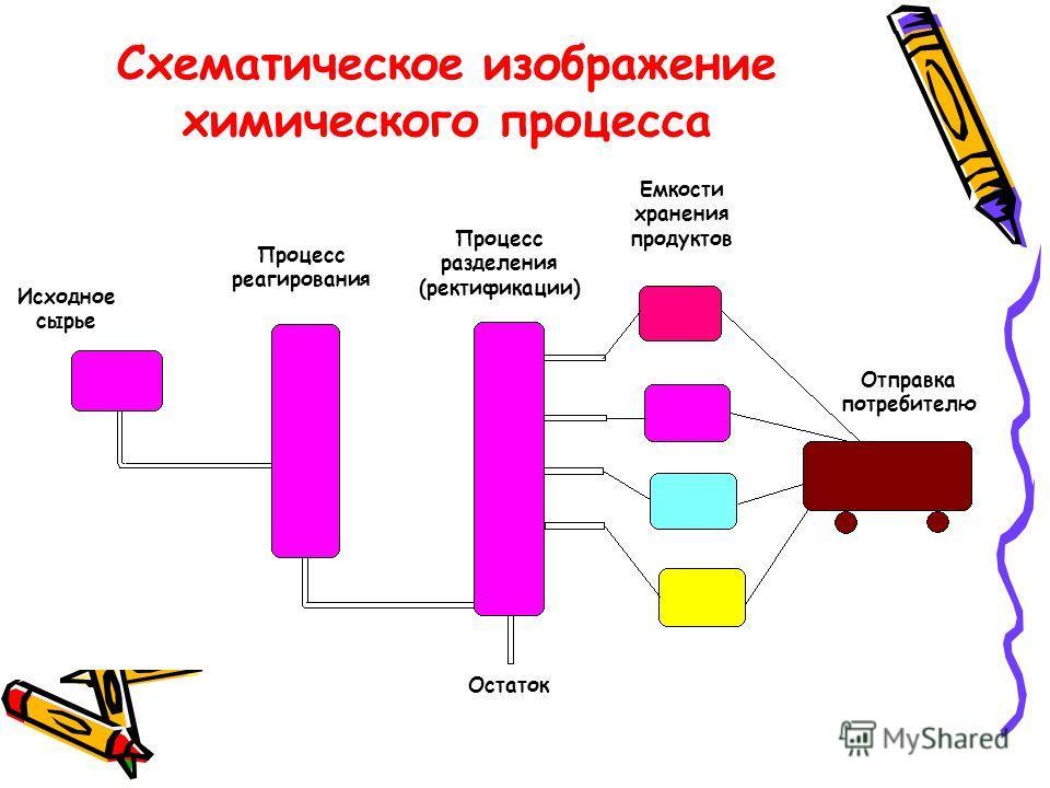 Исходное сырье Процесс реагирования Процесс разделения (ректификации) Емкости хранения продуктов Отправка потребителю Остаток Схематическое изображение химического процесса