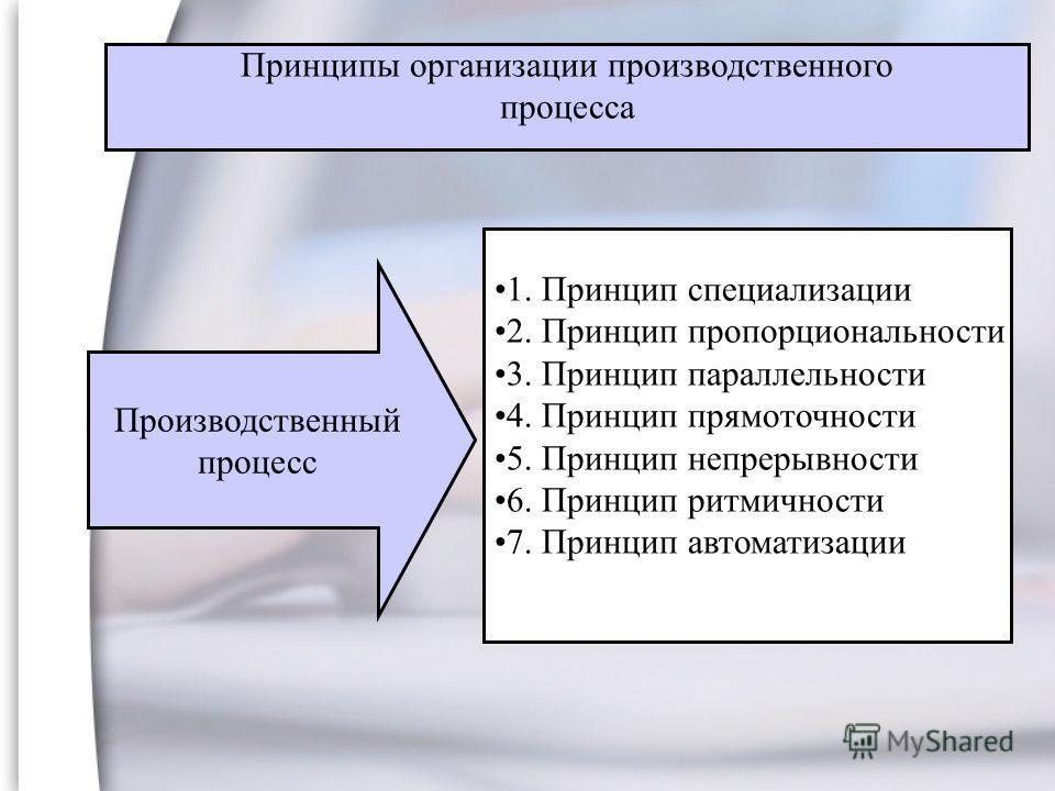 1. Принцип специализации 2. Принцип пропорциональности 3. Принцип параллельности 4. Принцип прямоточности 5. Принцип непрерывности 6. Принцип ритмичности 7. Принцип автоматизации Производственный процесс Принципы организации производственного процесс
