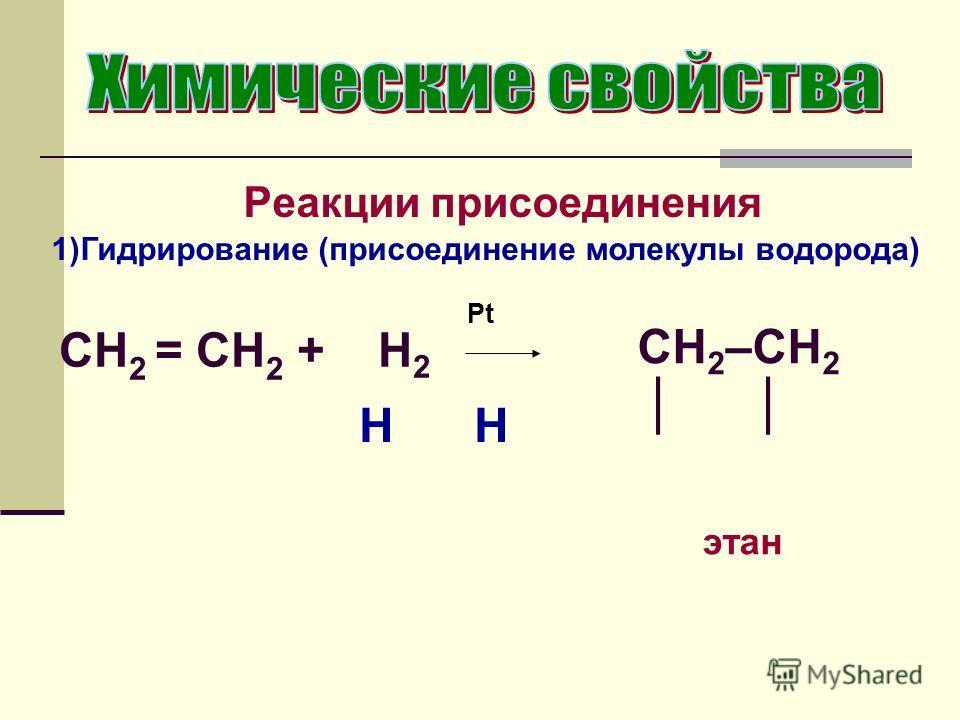 Реакции присоединения 1)Гидрирование (присоединение молекулы водорода) CH 2 = CH 2 + H 2 Pt CH 2 –CH 2 этан H