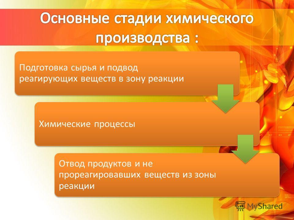 Подготовка сырья и подвод реагирующих веществ в зону реакции Химические процессы Отвод продуктов и не прореагировавших веществ из зоны реакции