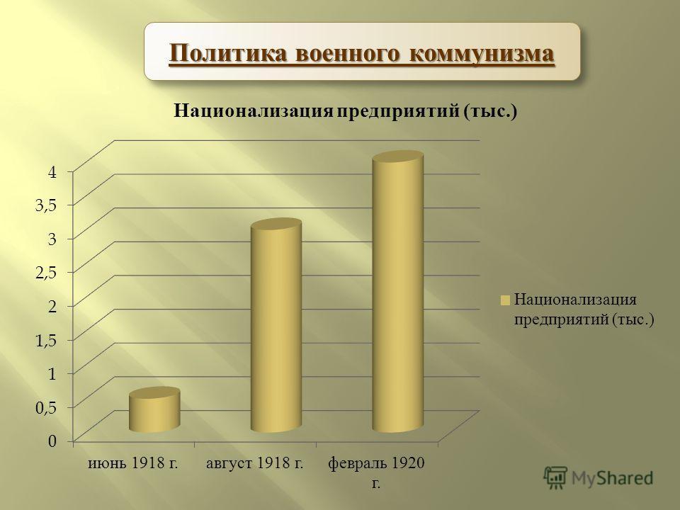 Политика военного коммунизма