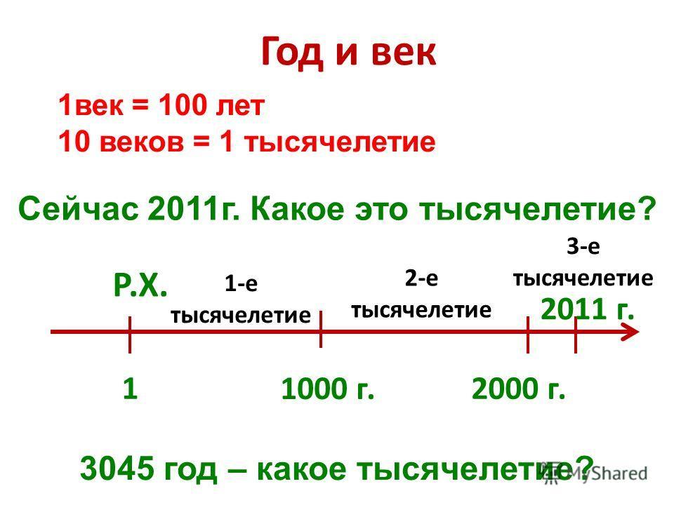 Год и век 1 1000 г. 1век = 100 лет 10 веков = 1 тысячелетие Сейчас 2011г. Какое это тысячелетие? Р.Х. 2000 г. 1-е тысячелетие 2-е тысячелетие 3-е тысячелетие 2011 г. 3045 год – какое тысячелетие?