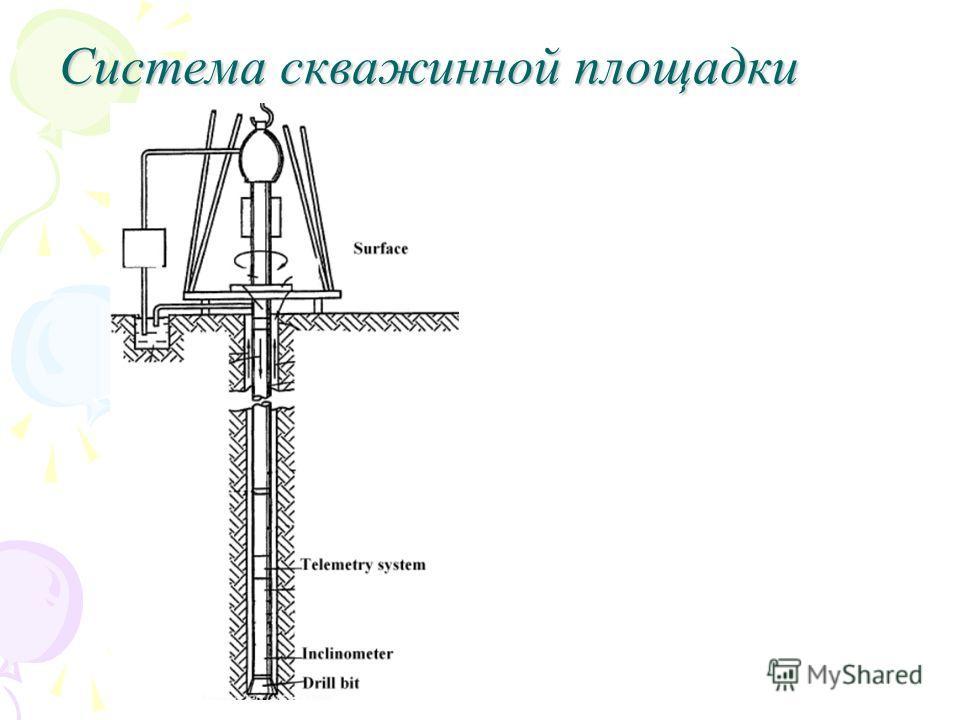 Система скважинной площадки