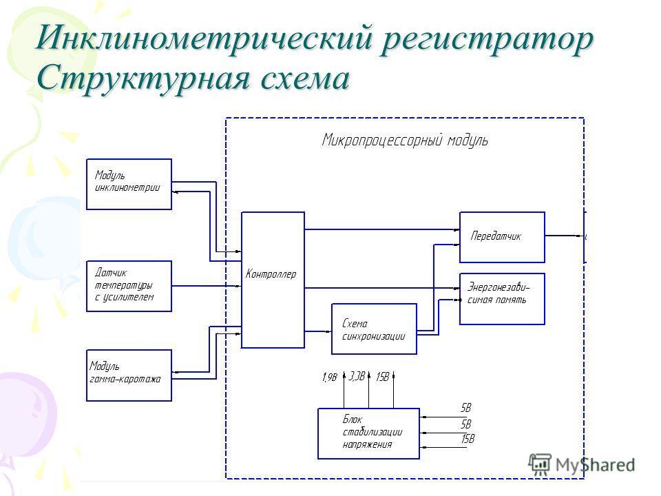 Инклинометрический регистратор Структурная схема