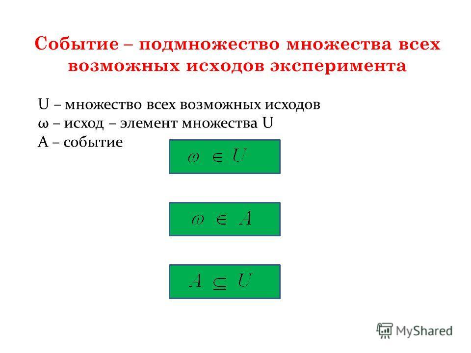 Событие – подмножество множества всех возможных исходов эксперимента U – множество всех возможных исходов ω – исход – элемент множества U А – событие