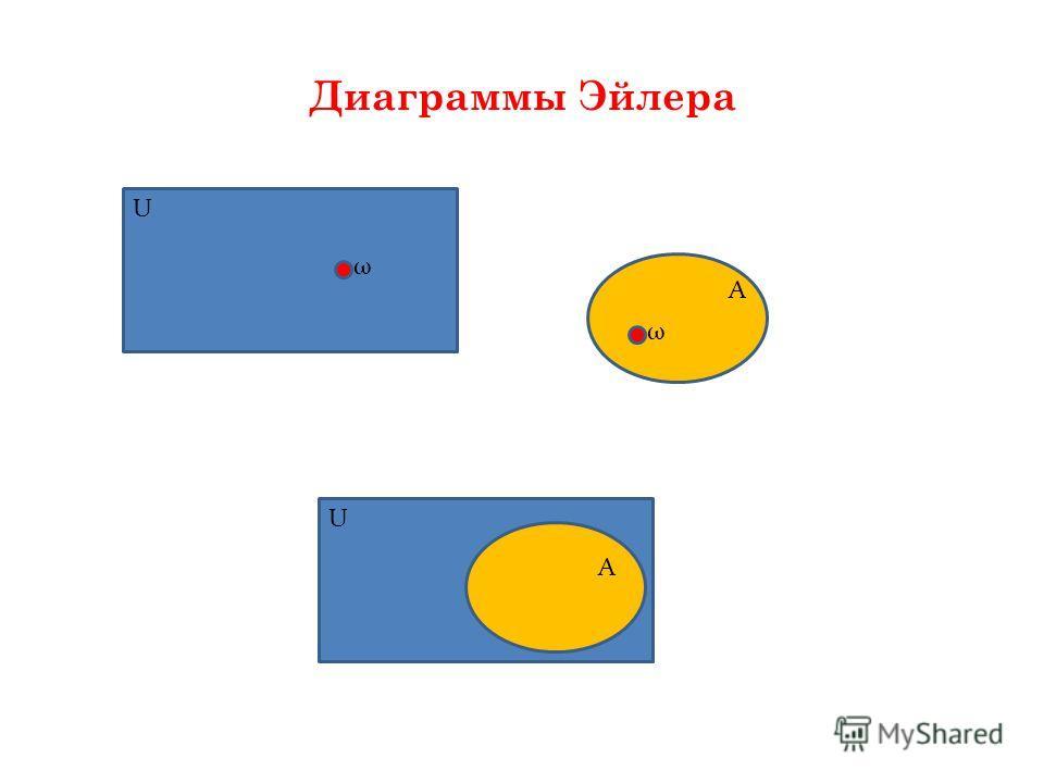 Диаграммы Эйлера U U ω A A ω