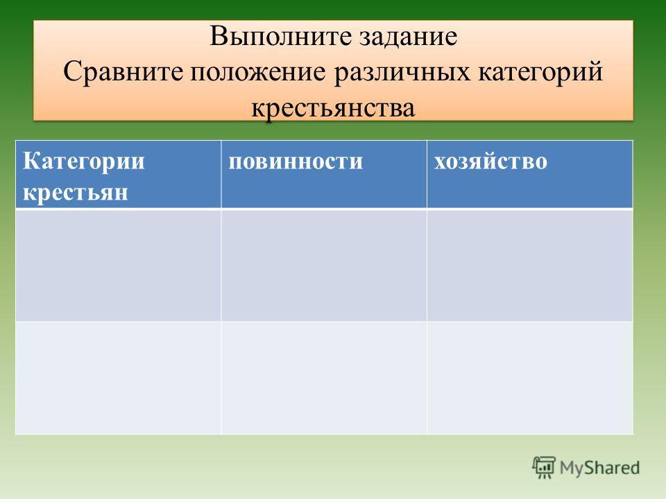Выполните задание Сравните положение различных категорий крестьянства Категории крестьян повинностихозяйство