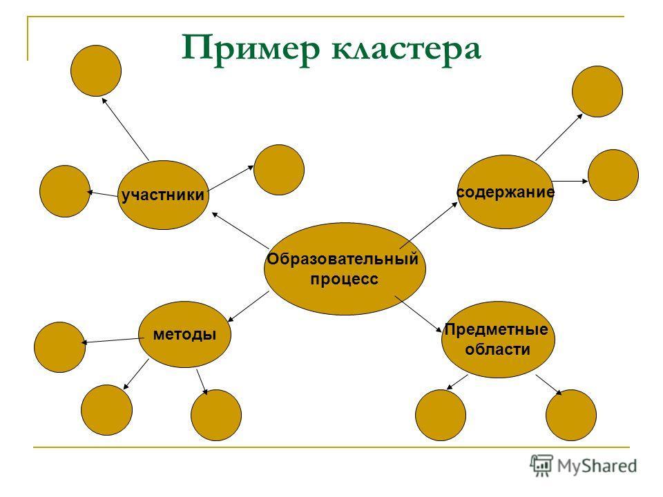 Пример кластера Образовательный процесс содержание участники Предметные области методы