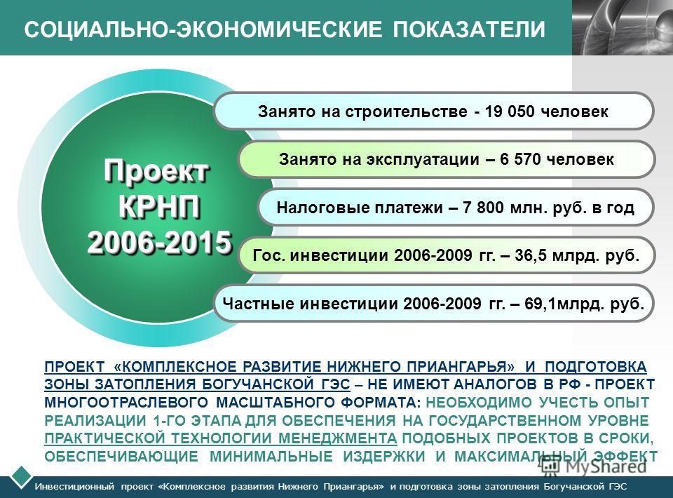 LOGO СОЦИАЛЬНО-ЭКОНОМИЧЕСКИЕ ПОКАЗАТЕЛИ Занято на строительстве - 19 050 человек Занято на эксплуатации – 6 570 человек Налоговые платежи – 7 800 млн. руб. в год Гос. инвестиции 2006-2009 гг. – 36,5 млрд. руб. Частные инвестиции 2006-2009 гг. – 69,1м