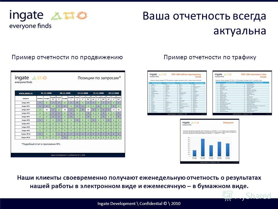 Ingate Development \ Confidential © \ 2010 Пример отчетности по продвижению Пример отчетности по трафику Ваша отчетность всегда актуальна Наши клиенты своевременно получают еженедельную отчетность о результатах нашей работы в электронном виде и ежеме