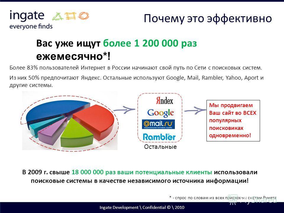 Ingate Development \ Confidential © \ 2010 Вас уже ищут более 1 200 000 раз ежемесячно*! В 2009 г. свыше 18 000 000 раз ваши потенциальные клиенты использовали поисковые системы в качестве независимого источника информации! Более 83% пользователей Ин
