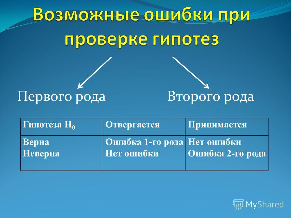Первого рода Второго рода Гипотеза Н 0 ОтвергаетсяПринимается Верна Неверна Ошибка 1-го рода Нет ошибки Ошибка 2-го рода