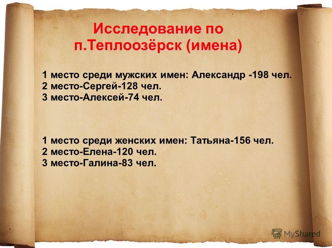 Исследование по п.Теплоозёрск (имена) 1 место среди мужских имен: Александр -198 чел. 2 место-Сергей-128 чел. 3 место-Алексей-74 чел. 1 место среди женских имен: Татьяна-156 чел. 2 место-Елена-120 чел. 3 место-Галина-83 чел.