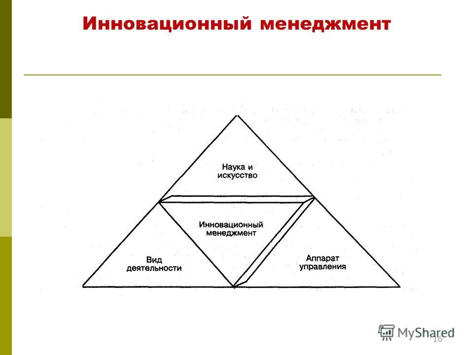 16 Инновационный менеджмент