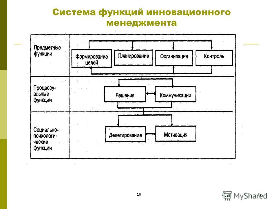 Система функций инновационного менеджмента 19