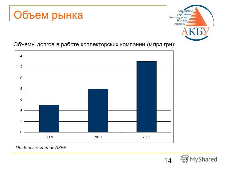 14 Объем рынка Объемы долгов в работе коллекторских компаний (млрд.грн): По данным членов АКБУ