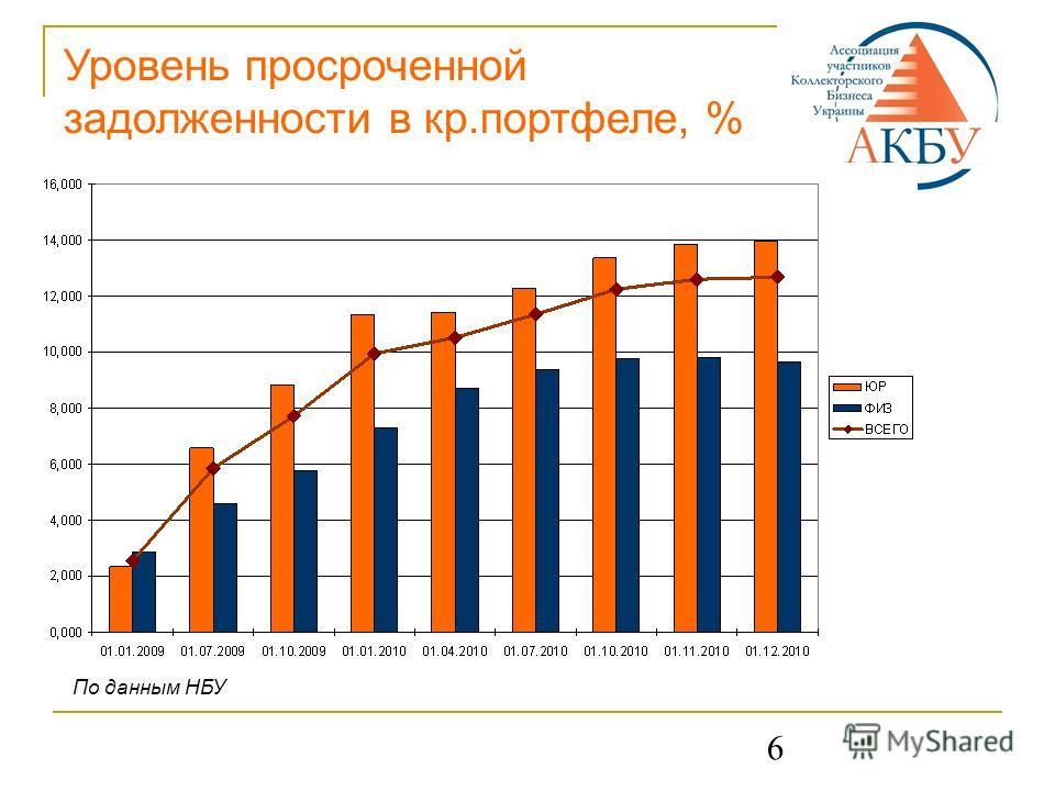 6 Уровень просроченной задолженности в кр.портфеле, % По данным НБУ