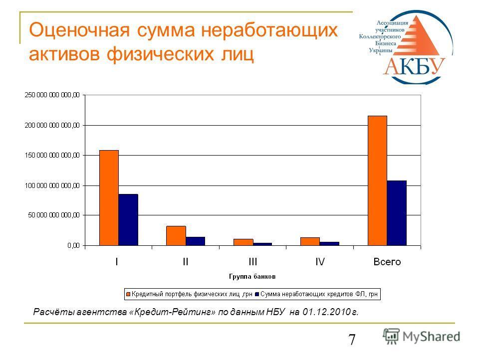 7 Оценочная сумма неработающих активов физических лиц Расчёты агентства «Кредит-Рейтинг» по данным НБУ на 01.12.2010 г.