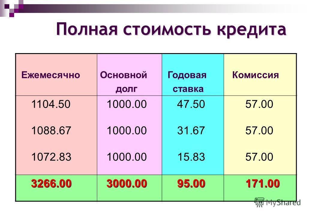П олная стоимость кредита ЕжемесячноОсновной долг Годовая ставка Комиссия 1104.50 1000.00 47.50 57.00 1088.67 1000.00 31.67 57.00 1072.83 1000.00 15.83 57.00 3266.00 3266.00 3000.00 3000.00 95.00 95.00 171.00 171.00