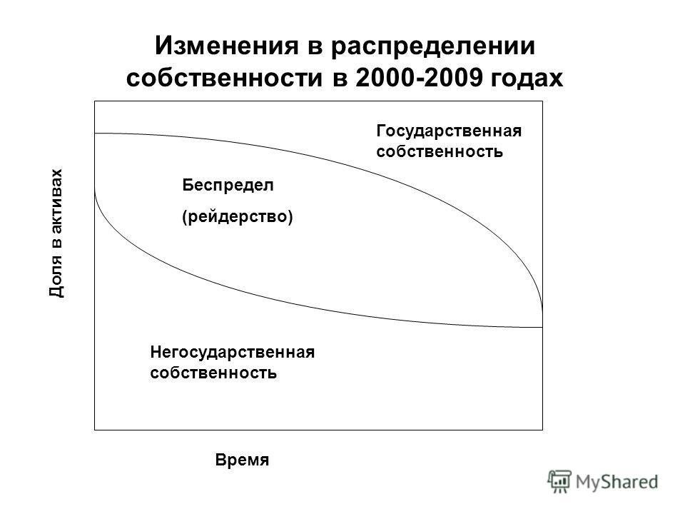Доля в активах Время Беспредел (рейдерство) Негосударственная собственность Государственная собственность Изменения в распределении собственности в 2000-2009 годах