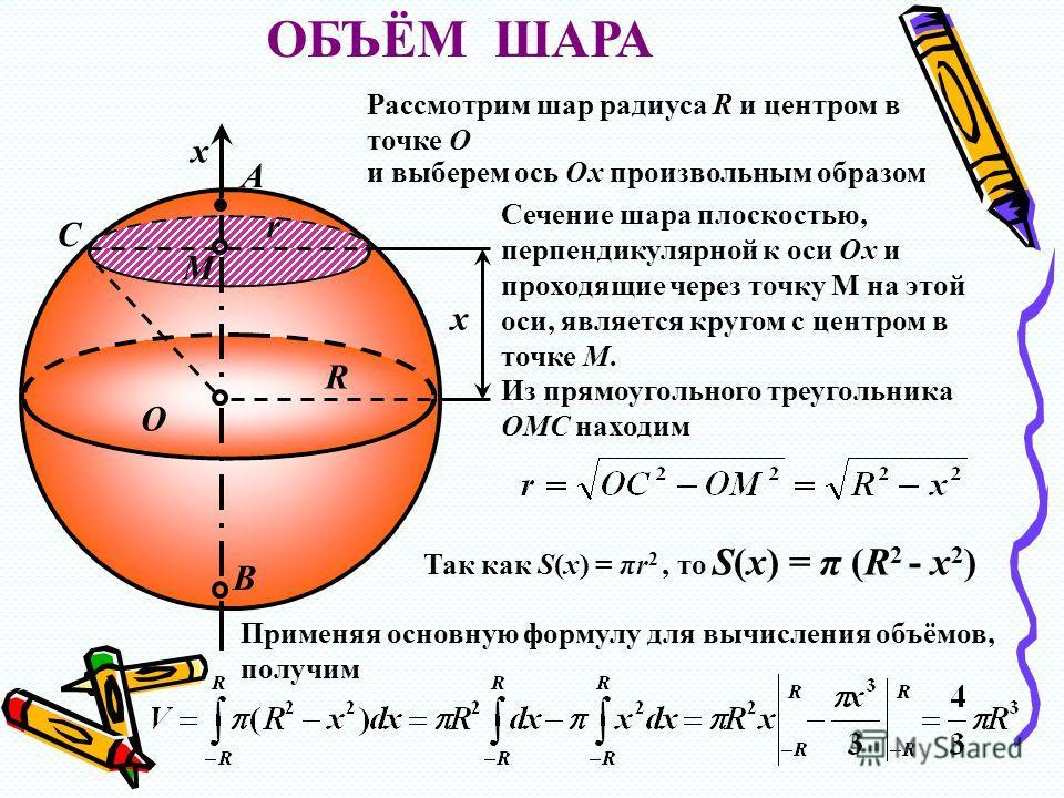 B O R r x M A x С ОБЪЁМ ШАРА Рассмотрим шар радиуса R и центром в точке О и выберем ось Ох произвольным образом Сечение шара плоскостью, перпендикулярной к оси Ох и проходящие через точку М на этой оси, является кругом с центром в точке М. Из прямоуг