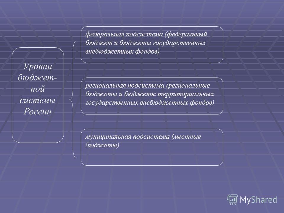 Уровни бюджет- ной системы России региональная подсистема (региональные бюджеты и бюджеты территориальных государственных внебюджетных фондов) муниципальная подсистема (местные бюджеты) федеральная подсистема (федеральный бюджет и бюджеты государстве