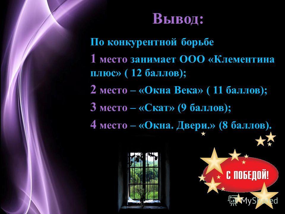 Page 8 Вывод: По конкурентной борьбе 1 место занимает ООО «Клементина плюс» ( 12 баллов); 2 место – «Окна Века» ( 11 баллов); 3 место – «Скат» (9 баллов); 4 место – «Окна. Двери.» (8 баллов).