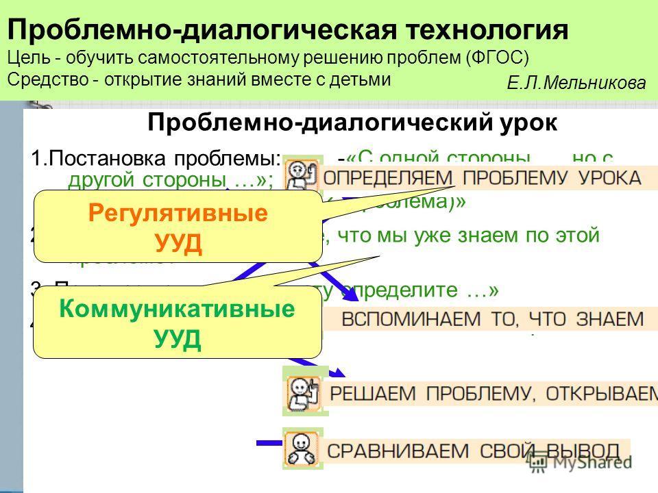 Проблемно-диалогический урок 1.Постановка проблемы: -«С одной стороны…, но с другой стороны …»; -«Что вас удивляет? …» - «Какой возникает вопрос? (проблема)» 2.Актуализация: «Вспомните, что мы уже знаем по этой проблеме?» 3. Поиск решения: «По тексту