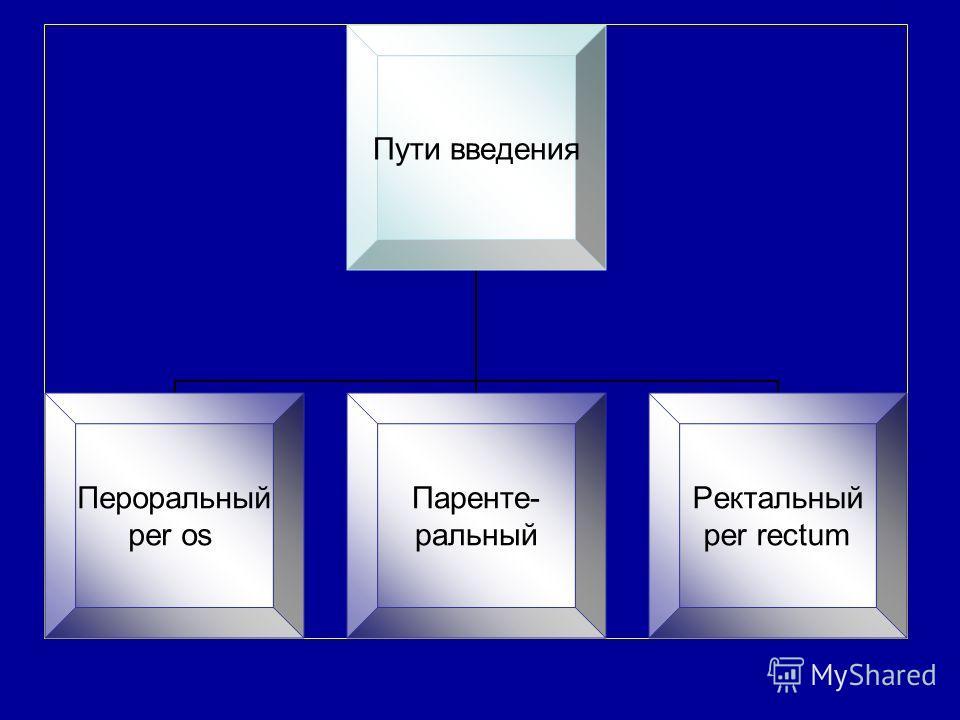 Пути введения Пероральный per os Паренте- ральный Ректальный per rectum