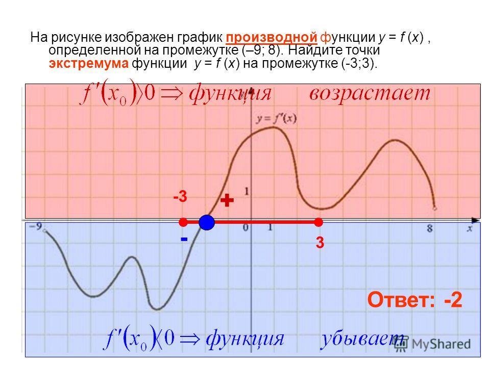 На рисунке изображен график производной функции у = f (x), определенной на промежутке (–9; 8). Найдите точки экстремума функции у = f (x) на промежутке (-3;3). Ответ: -2 -3 3 + -