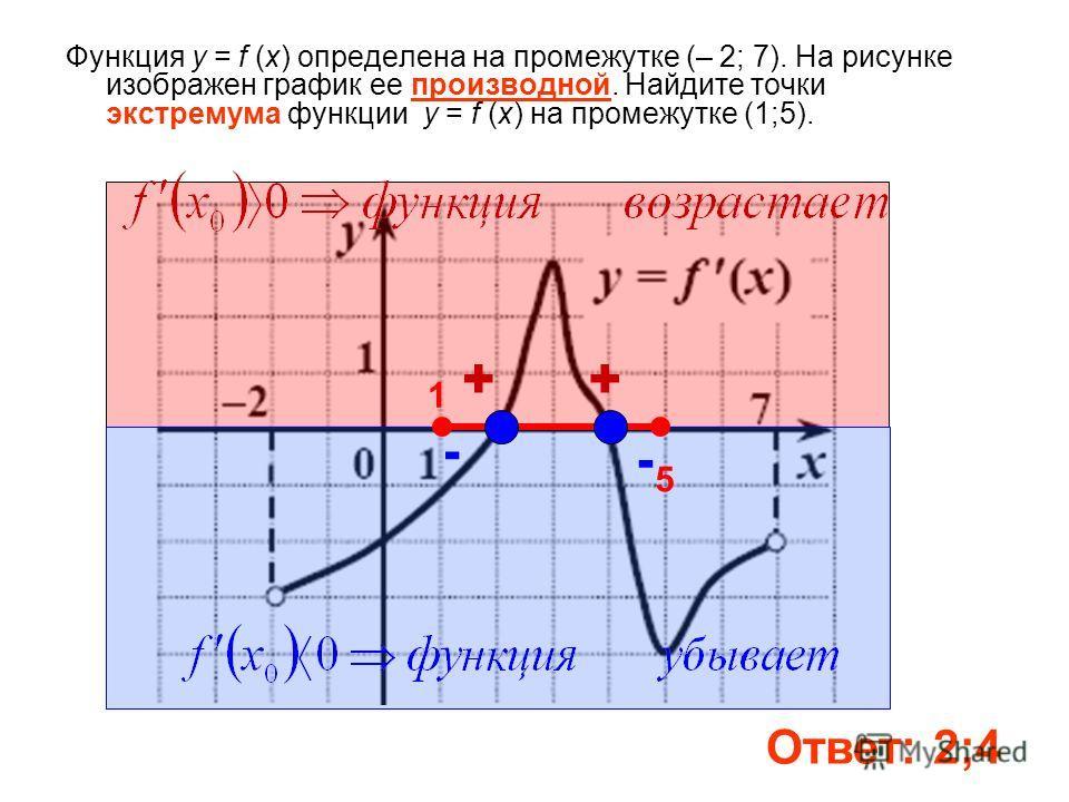 Функция у = f (x) определена на промежутке (– 2; 7). На рисунке изображен график ее производной. Найдите точки экстремума функции у = f (x) на промежутке (1;5). Ответ: 2;4 1 5 + - + -