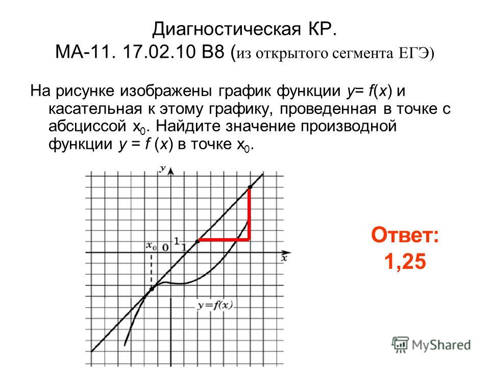 Диагностическая КР. МА-11. 17.02.10 B8 ( из открытого сегмента ЕГЭ) На рисунке изображены график функции y= f(x) и касательная к этому графику, проведенная в точке с абсциссой x 0. Найдите значение производной функции y = f (x) в точке x 0. Ответ: 1,
