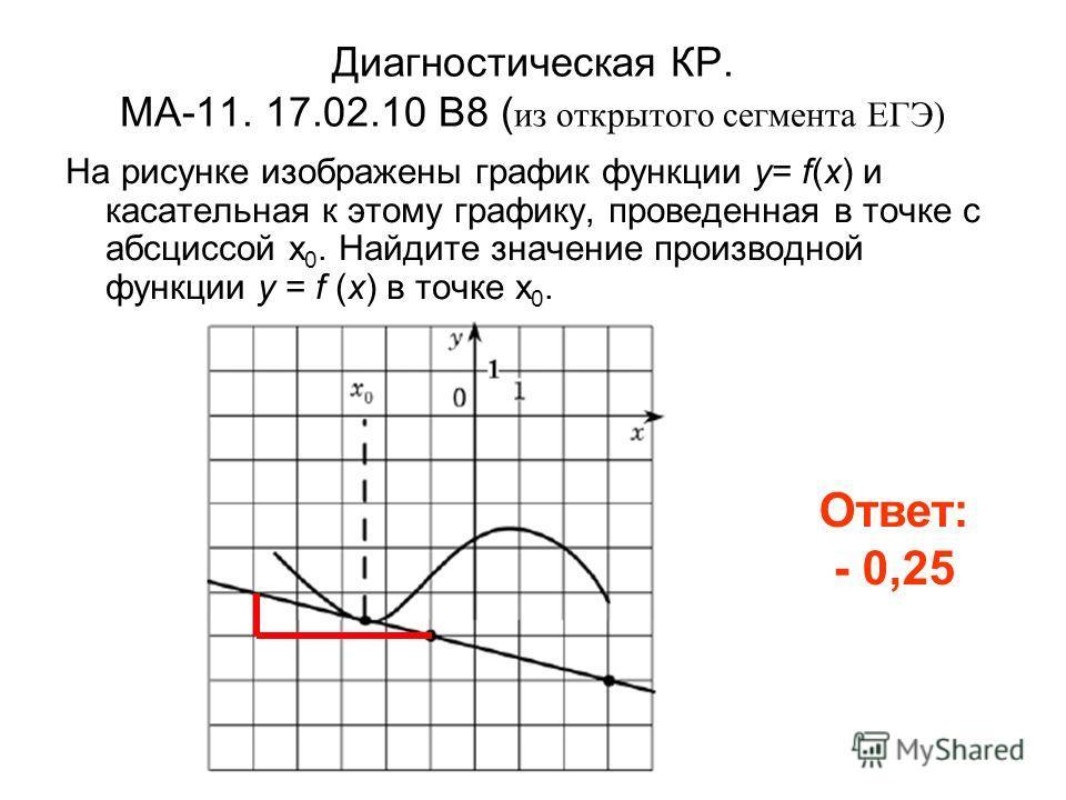 Диагностическая КР. МА-11. 17.02.10 B8 ( из открытого сегмента ЕГЭ) На рисунке изображены график функции y= f(x) и касательная к этому графику, проведенная в точке с абсциссой x 0. Найдите значение производной функции y = f (x) в точке x 0. Ответ: -