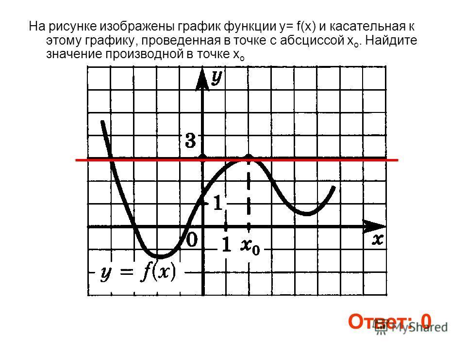На рисунке изображены график функции у= f(x) и касательная к этому графику, проведенная в точке с абсциссой х о. Найдите значение производной в точке х о Ответ: 0