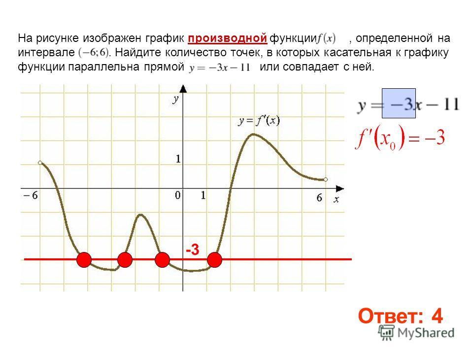 На рисунке изображен график производной функции, определенной на интервале. Найдите количество точек, в которых касательная к графику функции параллельна прямой или совпадает с ней. -3 Ответ: 4