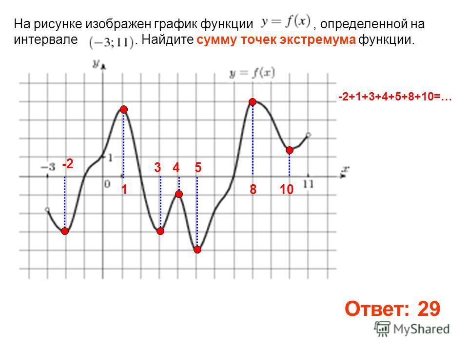 На рисунке изображен график функции, определенной на интервале. Найдите сумму точек экстремума функции. 3. -2 1 45 810 -2+1+3+4+5+8+10=… Ответ: 29