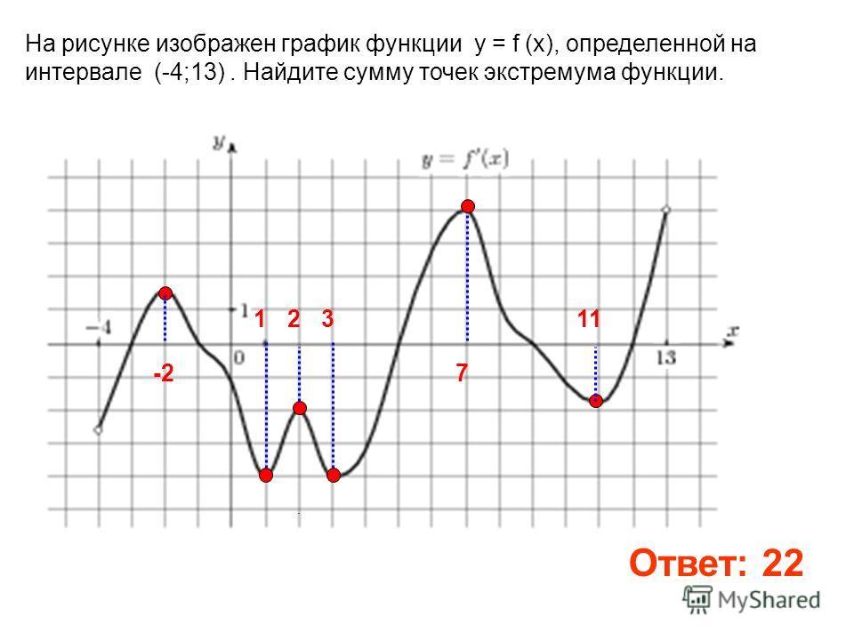 На рисунке изображен график функции y = f (x), определенной на интервале (-4;13). Найдите сумму точек экстремума функции.. Ответ: 22 -2 13 7 112