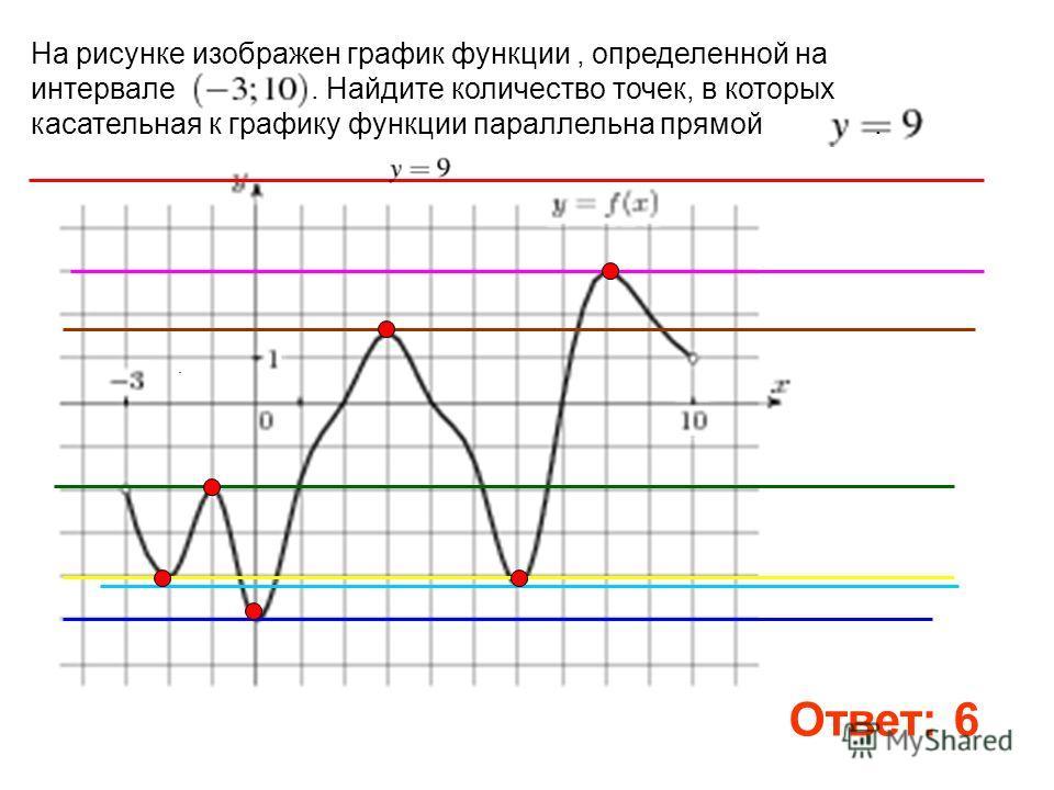 . На рисунке изображен график функции, определенной на интервале. Найдите количество точек, в которых касательная к графику функции параллельна прямой. Ответ: 6