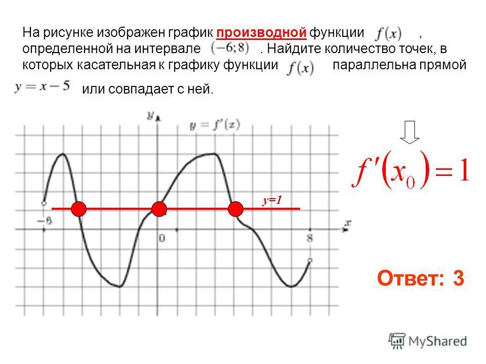 На рисунке изображен график производной функции, определенной на интервале. Найдите количество точек, в которых касательная к графику функции параллельна прямой или совпадает с ней. у=1 Ответ: 3