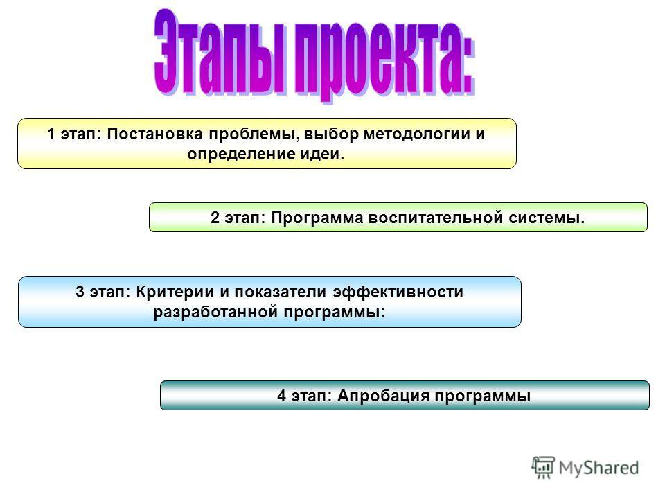 1 этап: Постановка проблемы, выбор методологии и определение идеи. 2 этап: Программа воспитательной системы. 3 этап: Критерии и показатели эффективности разработанной программы: 4 этап: Апробация программы