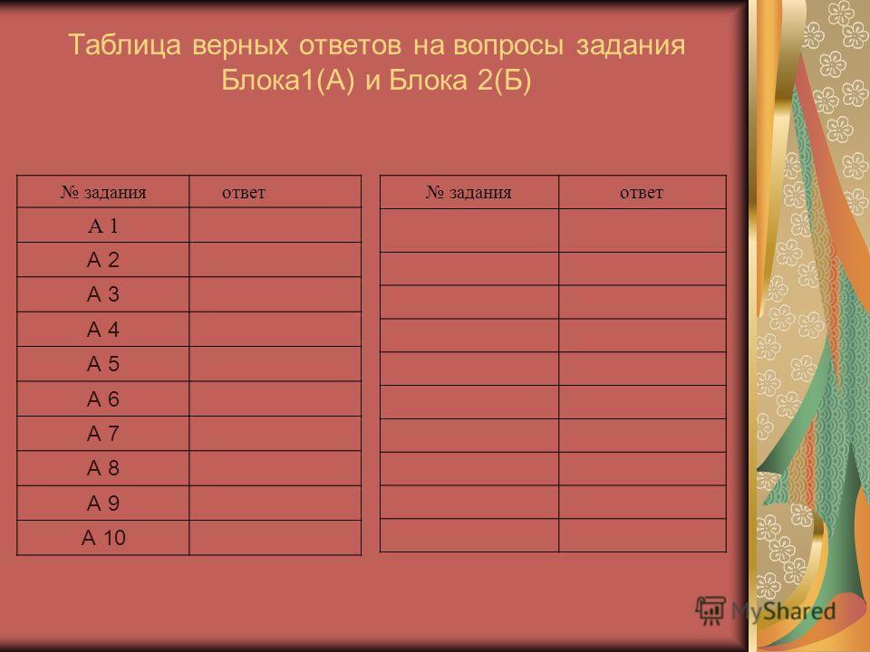 Таблица верных ответов на вопросы задания Блока1(А) и Блока 2(Б) задания ответ А 1 А 2 А 3 А 4 А 5 А 6 А 7 А 8 А 9 А 10 заданияответ