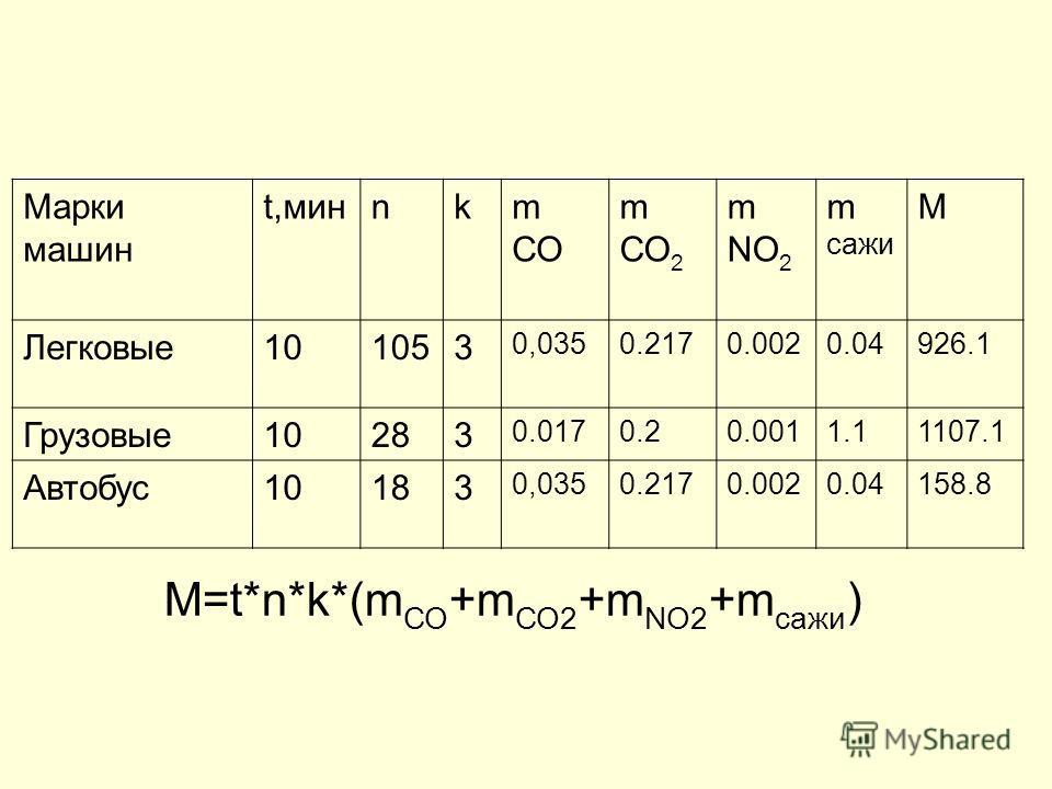Состав выхлопных газов бензиновых и дизельных двигателей (г/мин) Компоненты выхлопных газов Бензиновые двигатели Дизельные двигатели 1.Оксид углерода СО(II) 0,0350,017 2.Оксид углерода СО 2 (IV) 0,2170,2 3.Оксиды азота (NO,NO 2 ) 0,0020,001 4.Сажа0,0