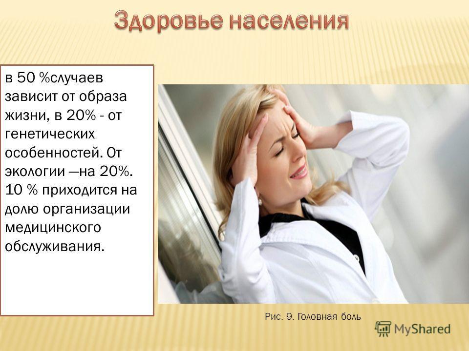 Рис. 9. Головная боль в 50 %случаев зависит от образа жизни, в 20% - от генетических особенностей. От экологии на 20%. 10 % приходится на долю организации медицинского обслуживания.